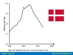 Dansk oljeprod tom 2014