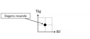 De fyra kvadranterna - fig 1