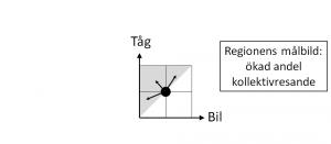 De fyra kvadranterna - fig 2