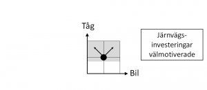 De fyra kvadranterna - fig 3