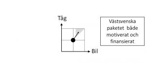 De fyra kvadranterna - fig 5