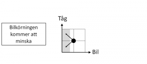 De fyra kvadranterna - fig 6