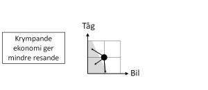 De fyra kvadranterna - fig 7