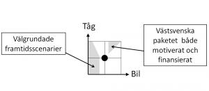 De fyra kvadranterna - fig 9