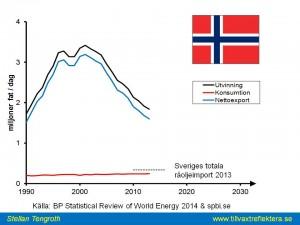 Norsk olja 2013