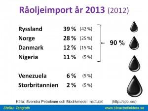 Svensk råoljeimport 2013
