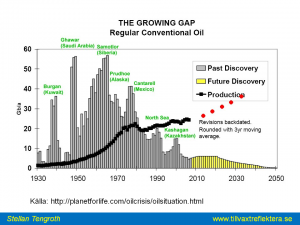The growing gap